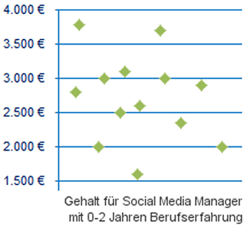 gehalt social media manager beim berufseinstieg - Gehalt Bewerbung